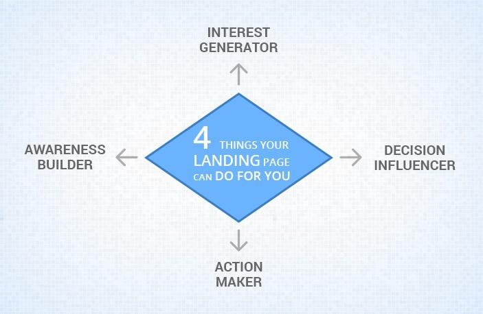 Diamond Principles of Landing Page Creation