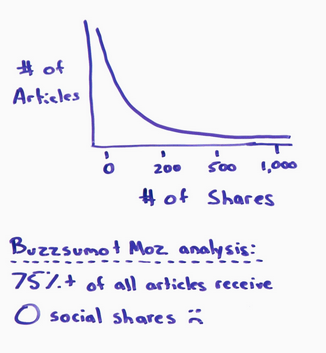 75% of articles get no social shares, which does not indicate good post engagement.