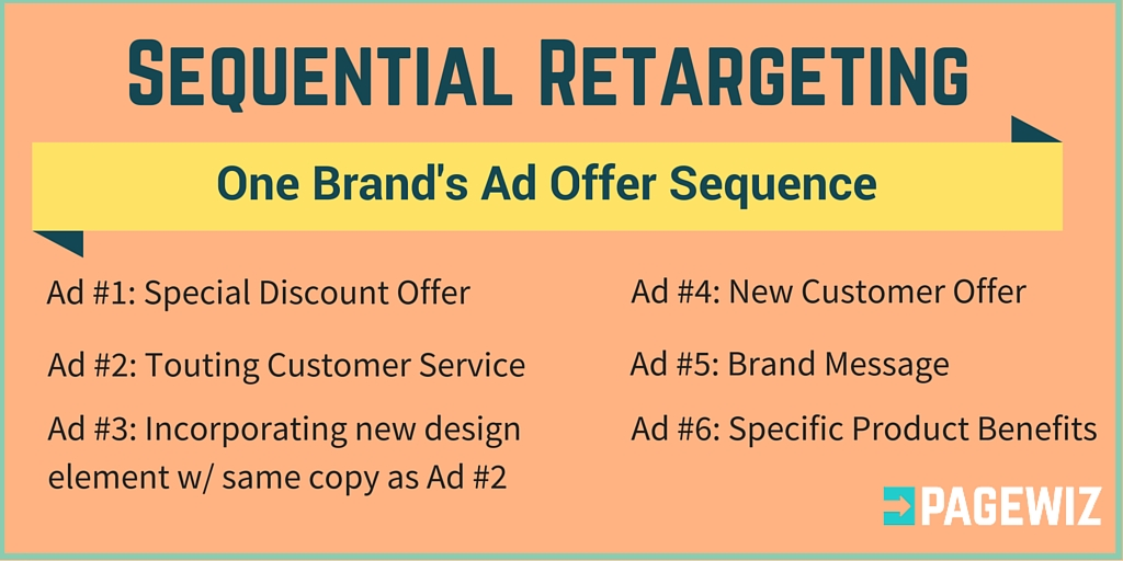Sequential Retargeting Ad Copy Sequence