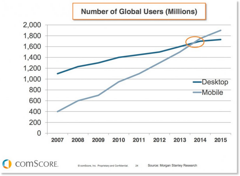 Conversion mobile users