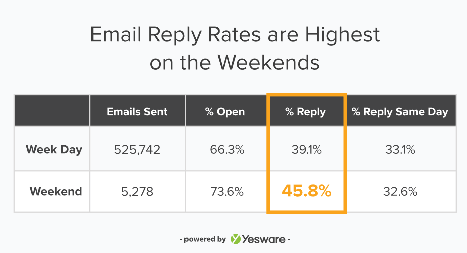 Image 10. Reply rates, Yesware drip email campaigns