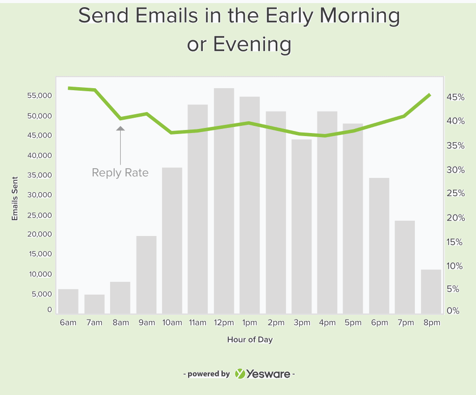 Image 9. When to send, Yesware drip email campaigns