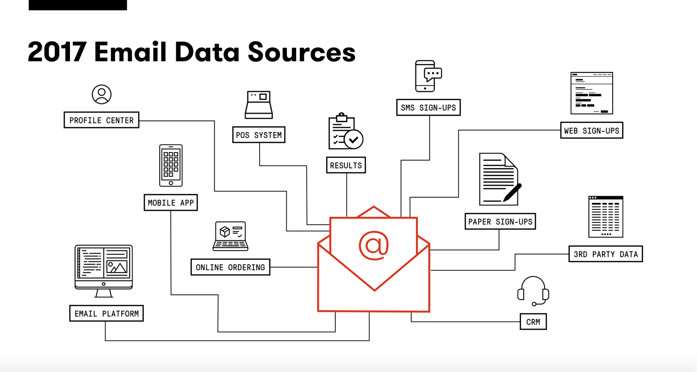 2017 Email Data Sources visual