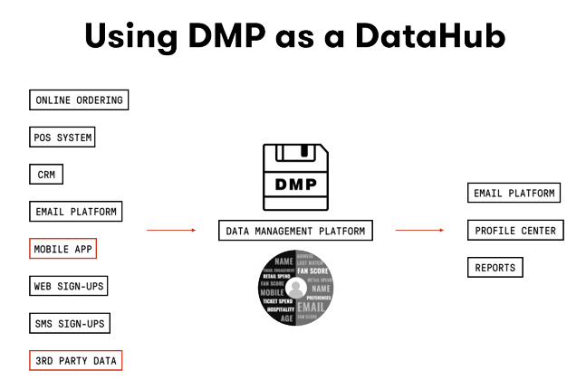 Using a DMP as a DataHub email